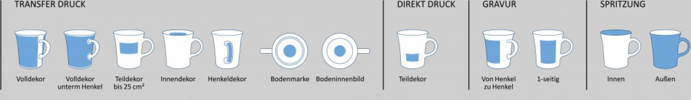 Individualisierung Bern