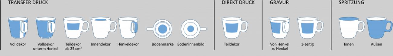 Individualisierung Kopenhagen