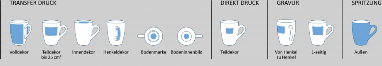 Individualisierung Odense